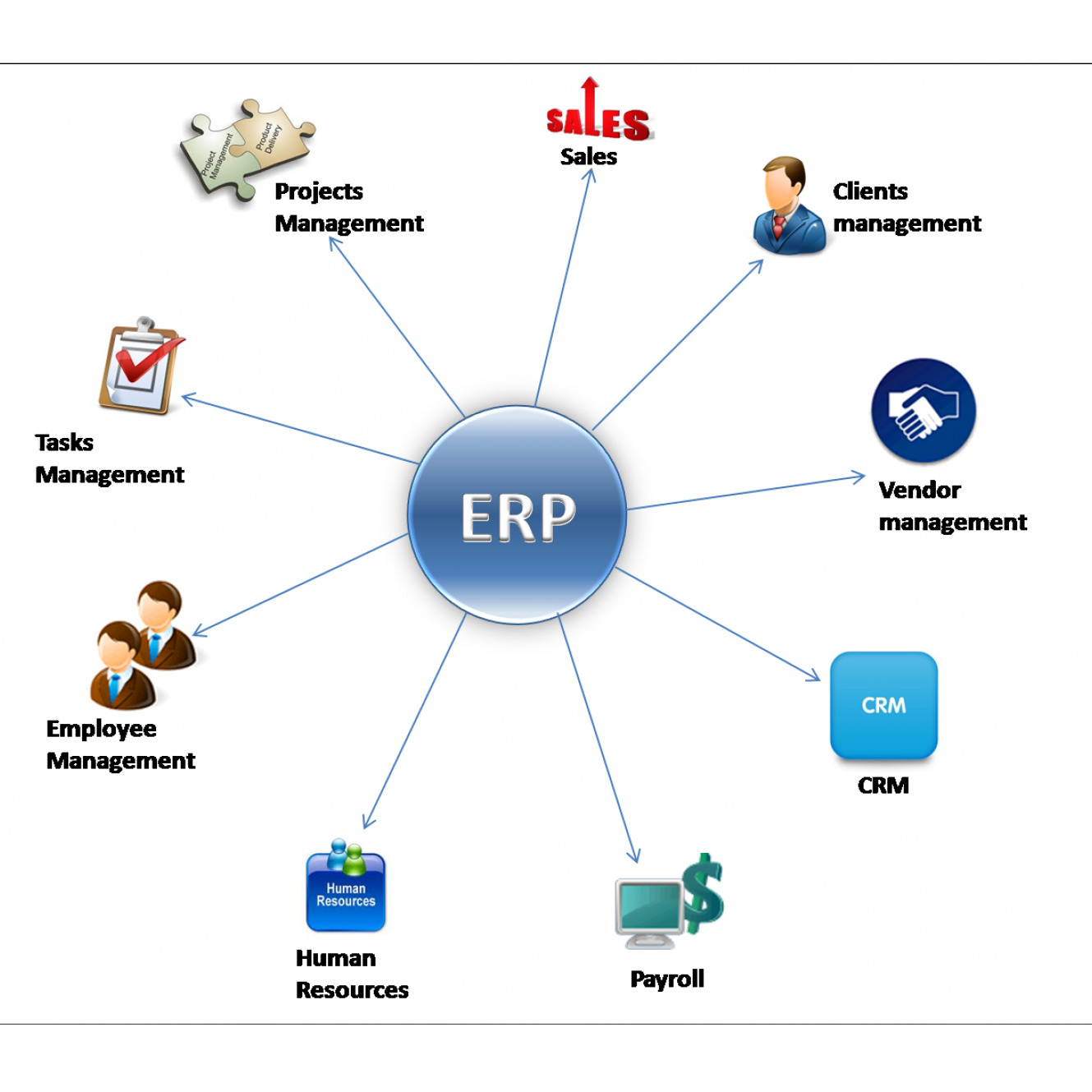 SAP ERP [ Enterprise Resource Planning ]